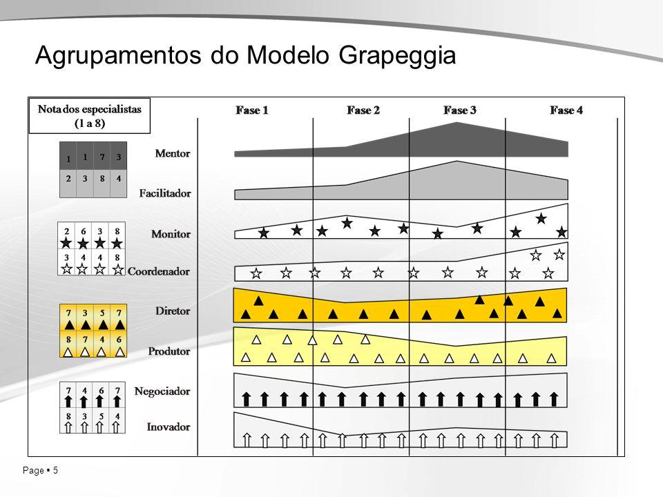 Agrupamentos do Modelo Grapeggia