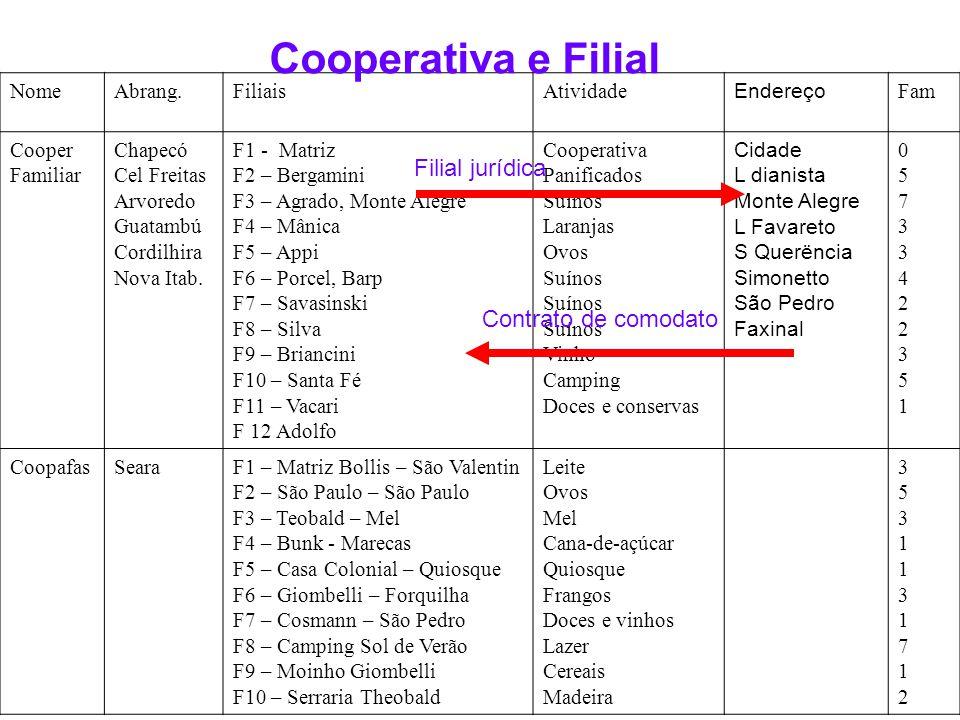Cooperativa e Filial Filial jurídica Contrato de comodato Nome Abrang.