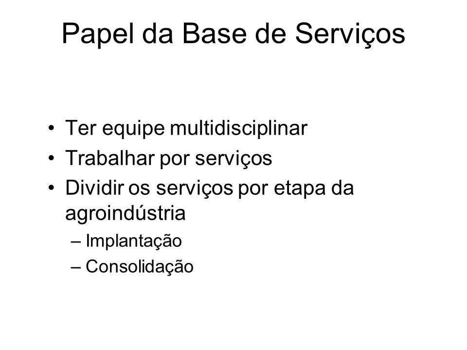 Papel da Base de Serviços