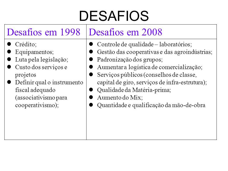 DESAFIOS Desafios em 1998 Desafios em 2008 Crédito; Equipamentos;