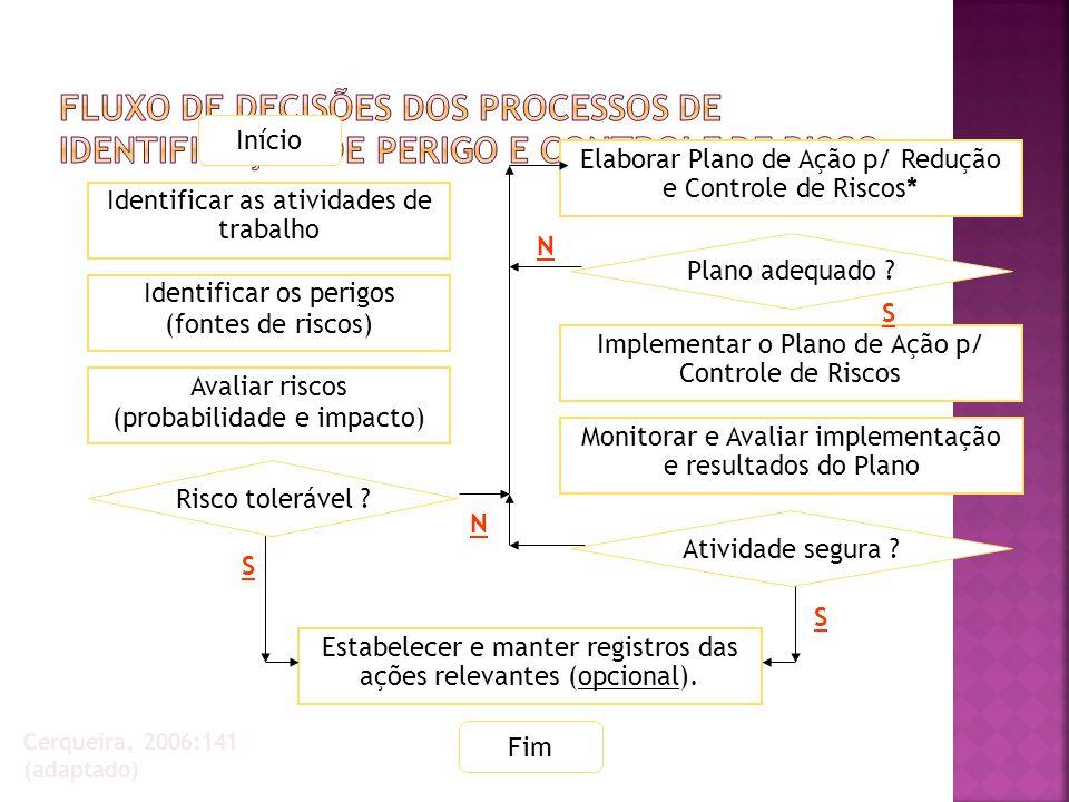 Fluxo de Decisões dos Processos de Identificação de Perigo e Controle de Risco