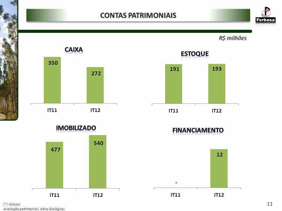 CONTAS PATRIMONIAIS R$ milhões 11 (*) Incluso: