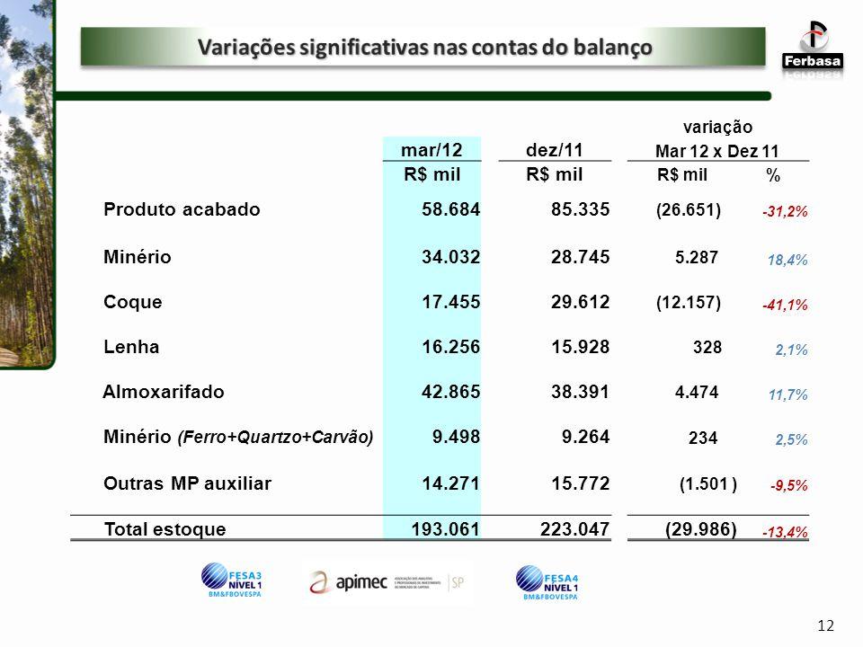 Variações significativas nas contas do balanço