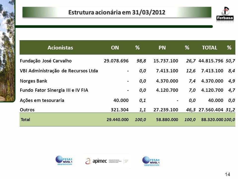 Estrutura acionária em 31/03/2012