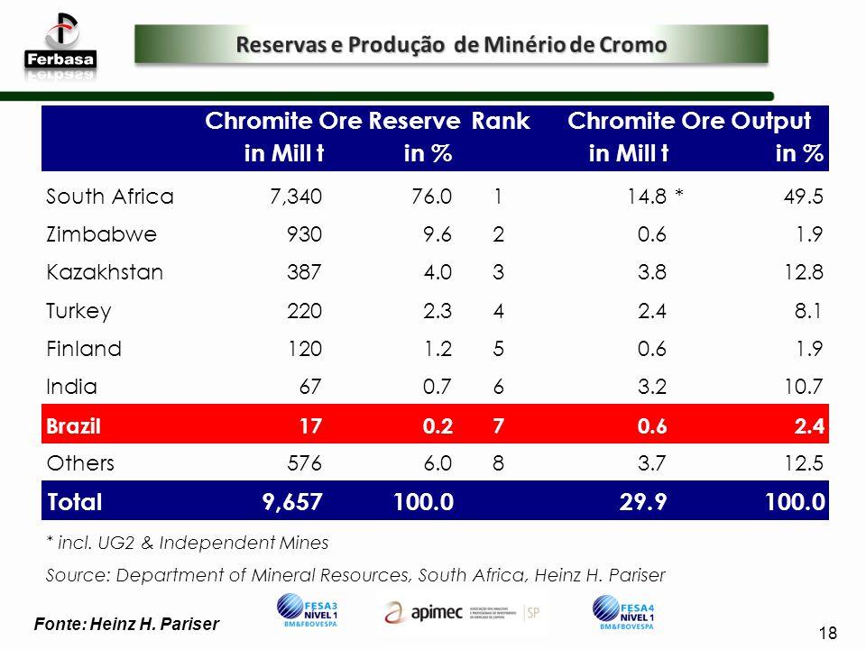 Reservas e Produção de Minério de Cromo