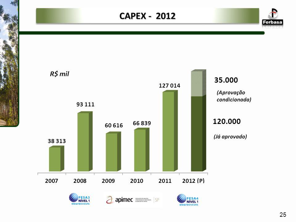 CAPEX - 2012 (Aprovação condicionada) (Já aprovado) 25