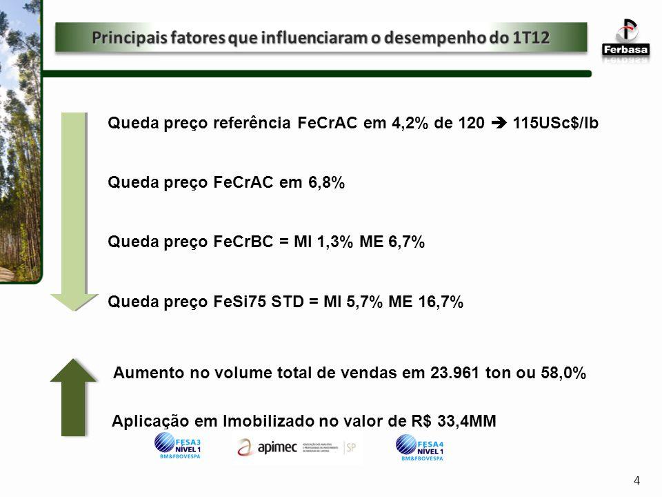 Principais fatores que influenciaram o desempenho do 1T12