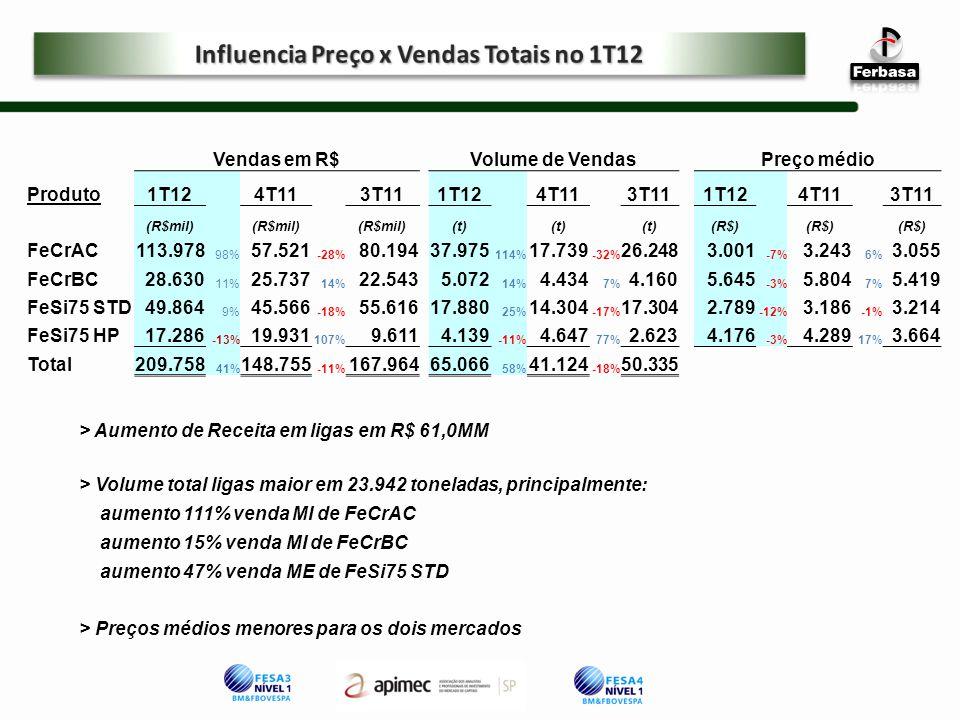 Influencia Preço x Vendas Totais no 1T12
