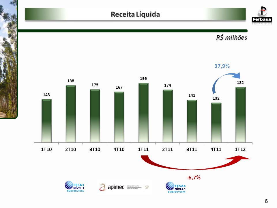 Receita Líquida R$ milhões 37,9% -6,7% 6 6