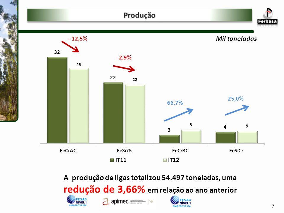Produção - 12,5% Mil toneladas. - 2,9% 25,0% 66,7%