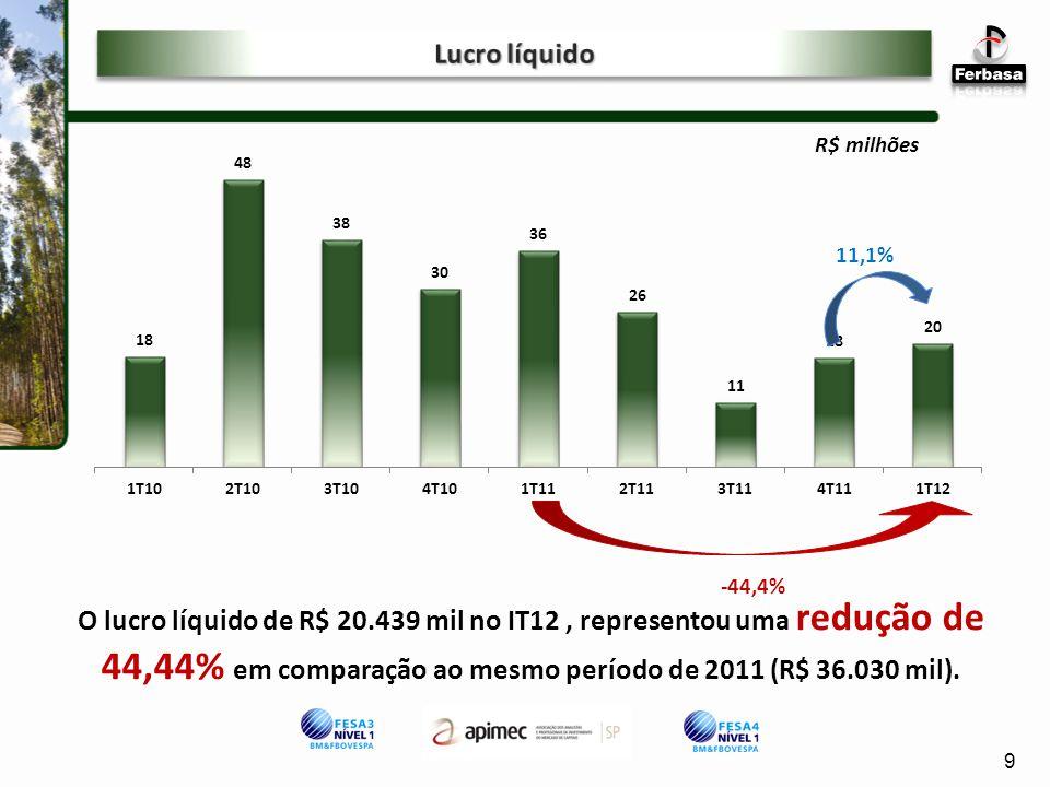 Lucro líquido R$ milhões. 11,1% -44,4%