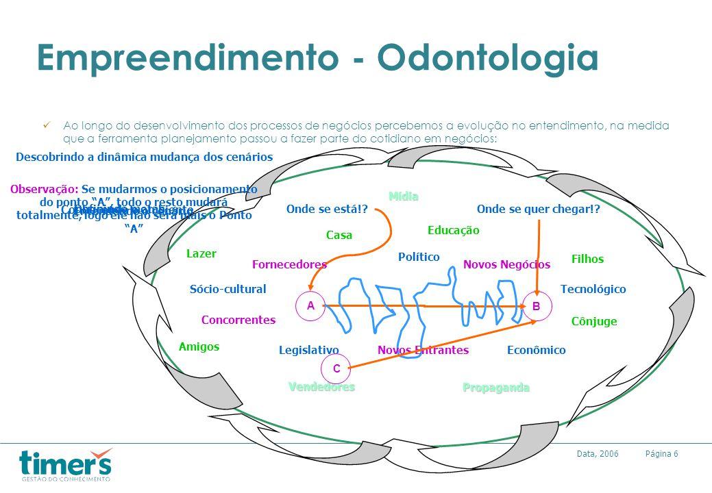 Empreendimento - Odontologia