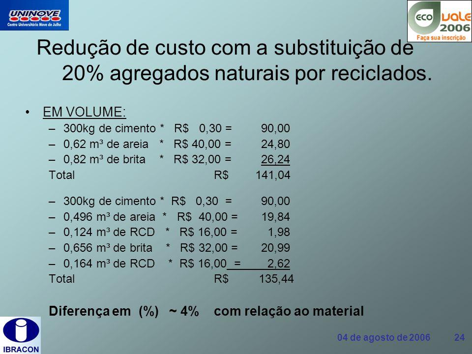 Redução de custo com a substituição de 20% agregados naturais por reciclados.
