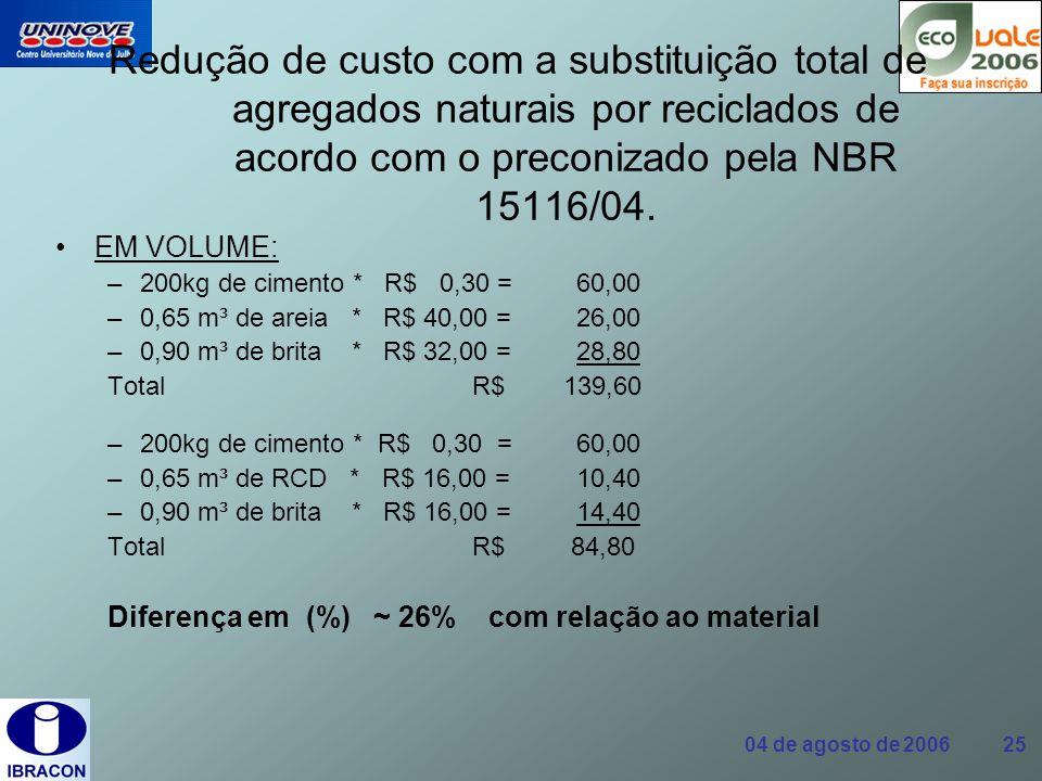 Redução de custo com a substituição total de agregados naturais por reciclados de acordo com o preconizado pela NBR 15116/04.