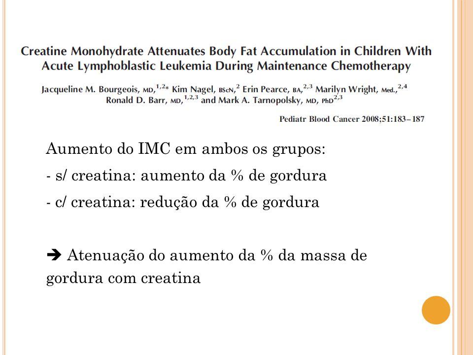 Aumento do IMC em ambos os grupos: - s/ creatina: aumento da % de gordura - c/ creatina: redução da % de gordura  Atenuação do aumento da % da massa de gordura com creatina