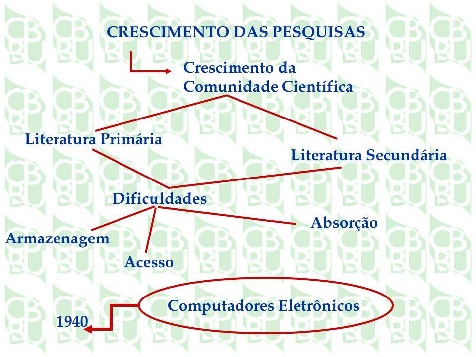 CRESCIMENTO DAS PESQUISAS