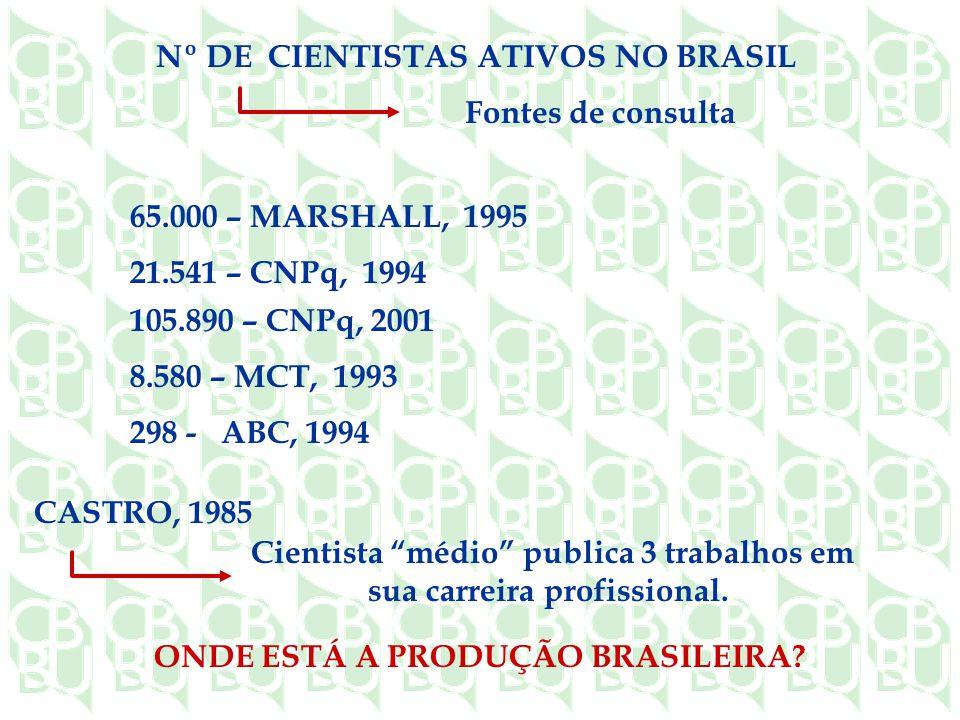 Nº DE CIENTISTAS ATIVOS NO BRASIL