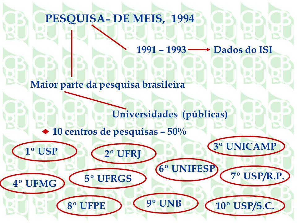 PESQUISA– DE MEIS, 1994 1991 – 1993 Dados do ISI