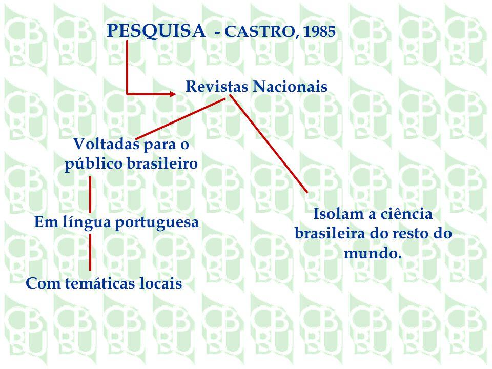 PESQUISA - CASTRO, 1985 Revistas Nacionais