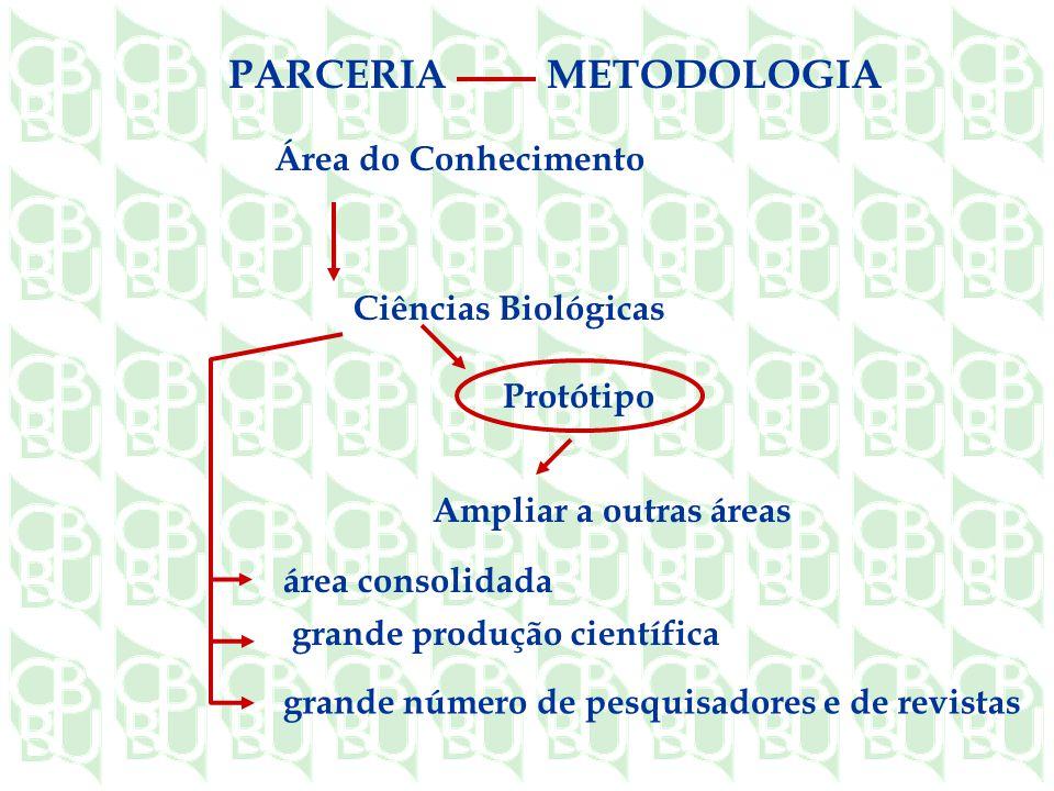 METODOLOGIA PARCERIA Área do Conhecimento Ciências Biológicas