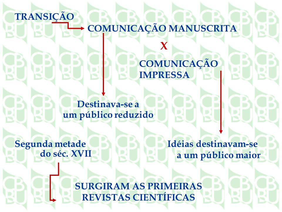 SURGIRAM AS PRIMEIRAS REVISTAS CIENTÍFICAS