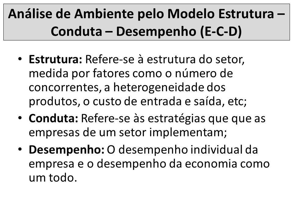 Análise de Ambiente pelo Modelo Estrutura – Conduta – Desempenho (E-C-D)
