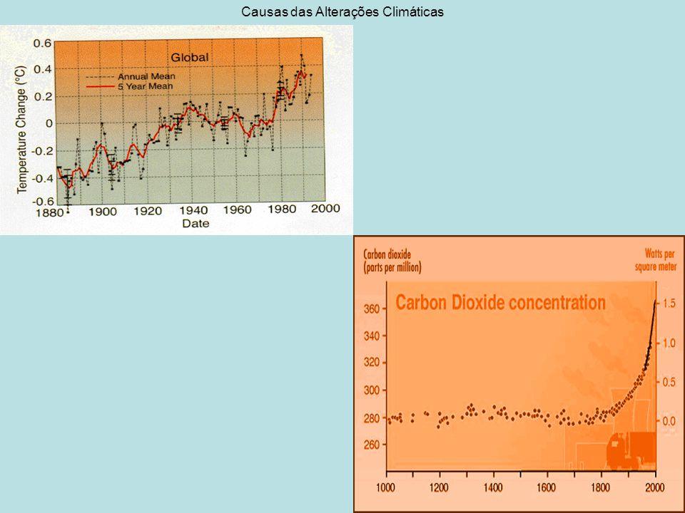 Causas das Alterações Climáticas