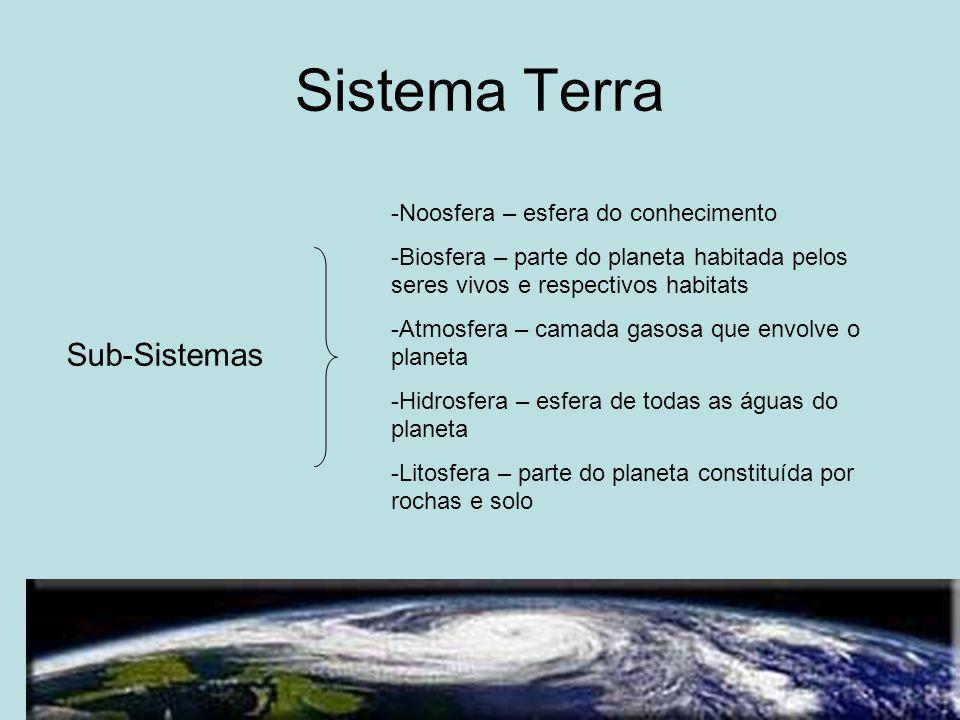 Sistema Terra Sub-Sistemas Noosfera – esfera do conhecimento