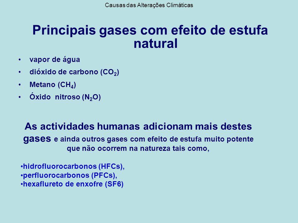 Principais gases com efeito de estufa natural