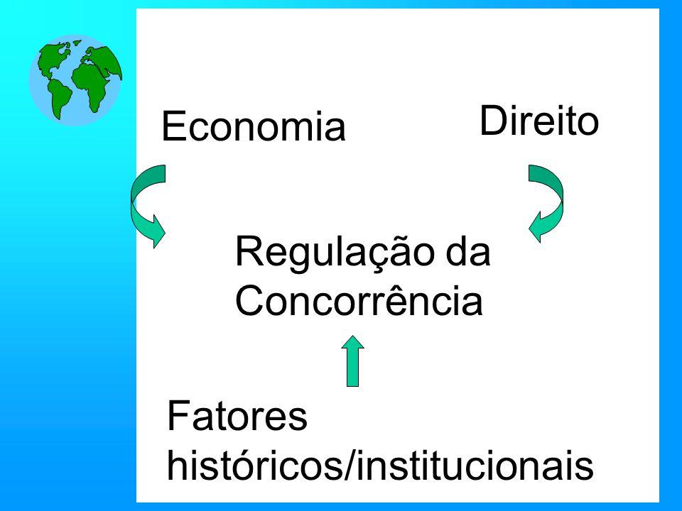 Direito Economia Regulação da Concorrência Fatores históricos/institucionais