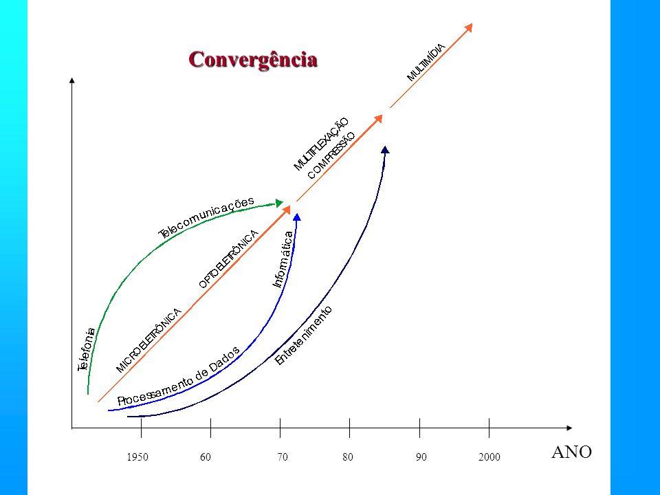 Convergência 1950 60 70 80 90 2000 ANO