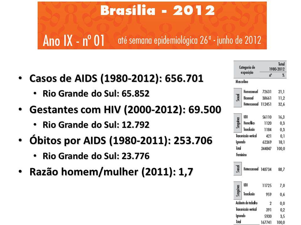 Razão homem/mulher (2011): 1,7