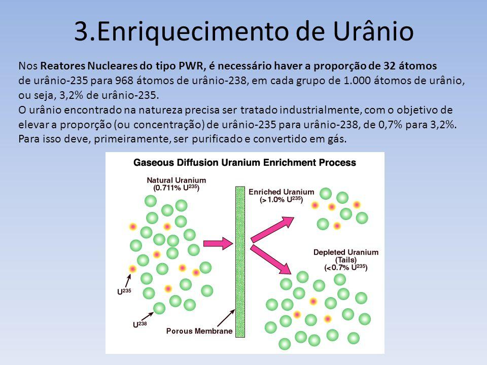 3.Enriquecimento de Urânio