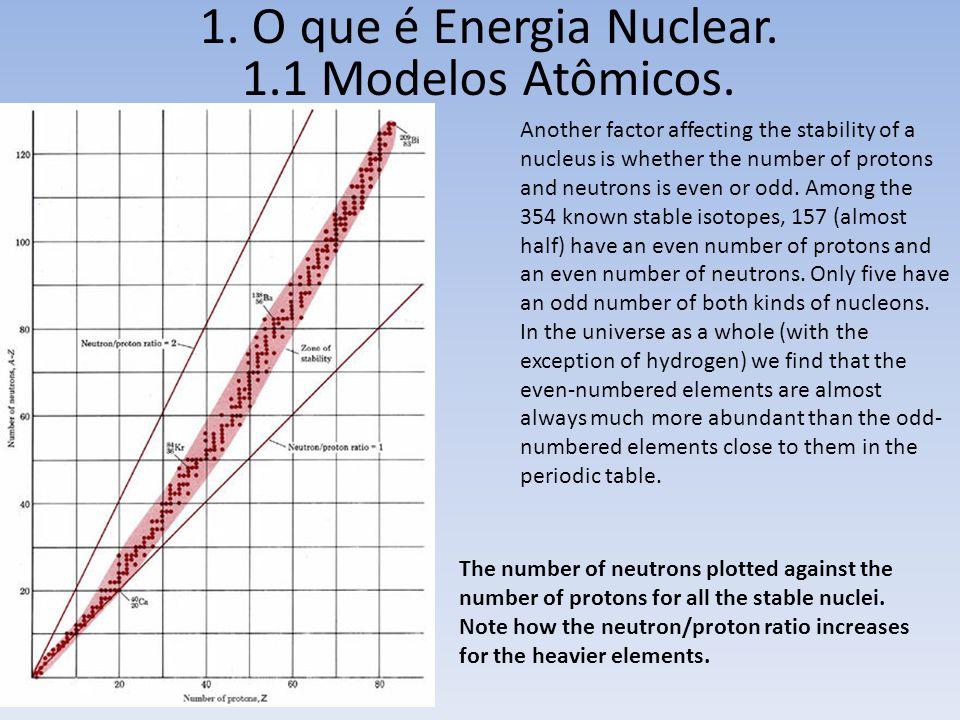 1. O que é Energia Nuclear. 1.1 Modelos Atômicos.