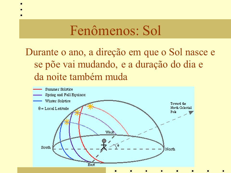 Fenômenos: Sol Durante o ano, a direção em que o Sol nasce e se põe vai mudando, e a duração do dia e da noite também muda.