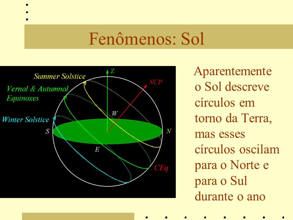Fenômenos: Sol Aparentemente o Sol descreve círculos em torno da Terra, mas esses círculos oscilam para o Norte e para o Sul durante o ano.