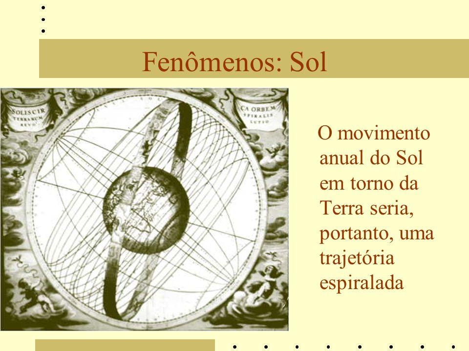 Fenômenos: Sol O movimento anual do Sol em torno da Terra seria, portanto, uma trajetória espiralada.