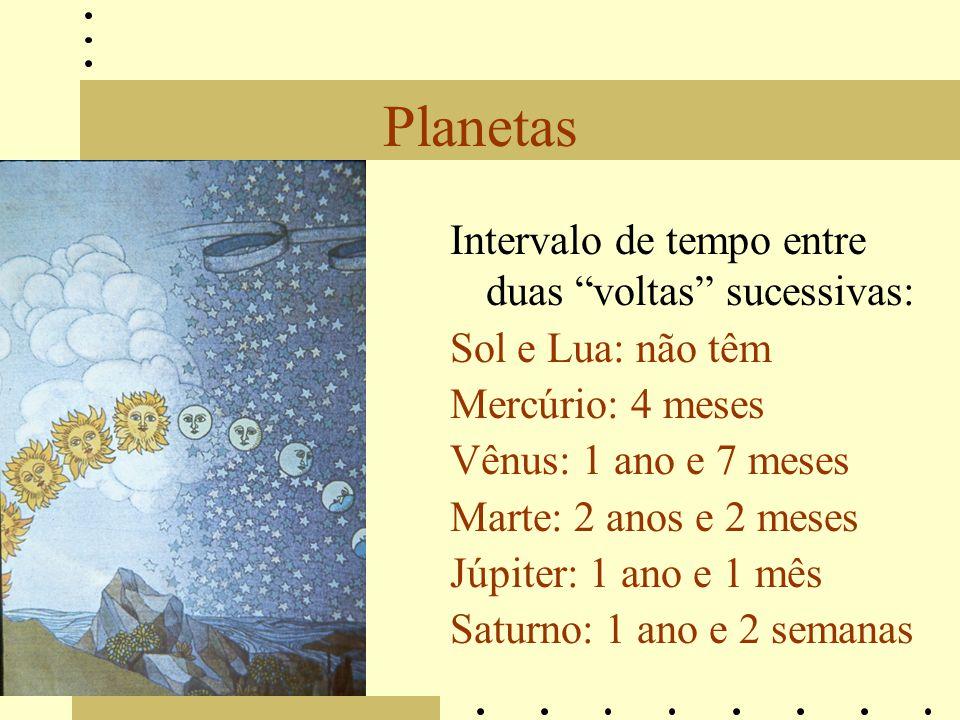 Planetas Intervalo de tempo entre duas voltas sucessivas: