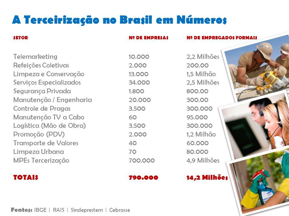 A Terceirização no Brasil em Números