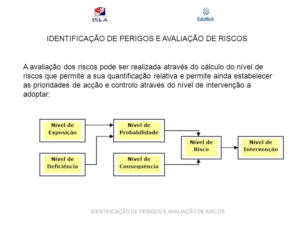 IDENTIFICAÇÃO DE PERIGOS E AVALIAÇÃO DE RISCOS