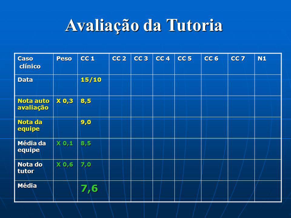 Avaliação da Tutoria 7,6 Caso clínico Peso CC 1 CC 2 CC 3 CC 4 CC 5