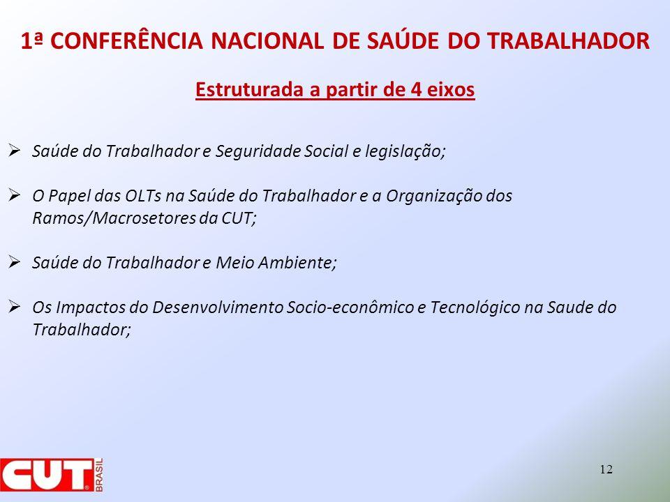 1ª CONFERÊNCIA NACIONAL DE SAÚDE DO TRABALHADOR