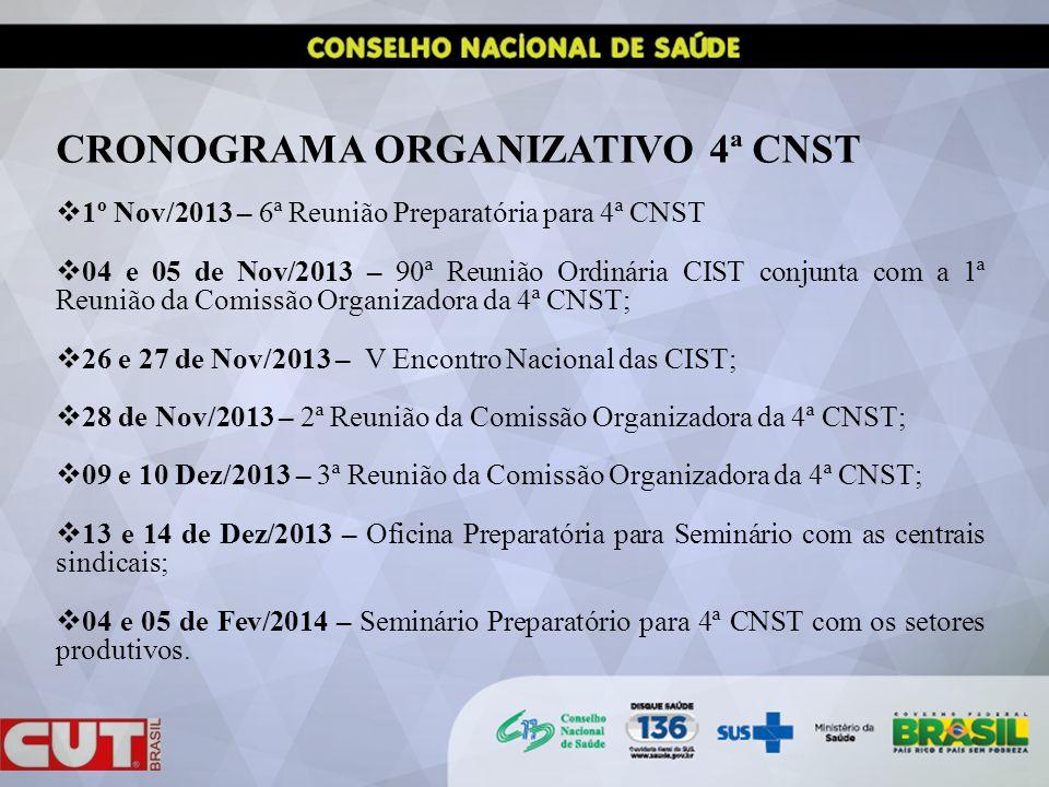 CRONOGRAMA ORGANIZATIVO 4ª CNST