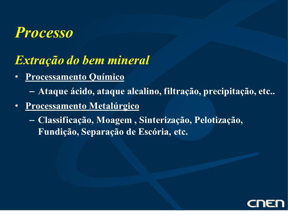 Processo Extração do bem mineral Processamento Químico
