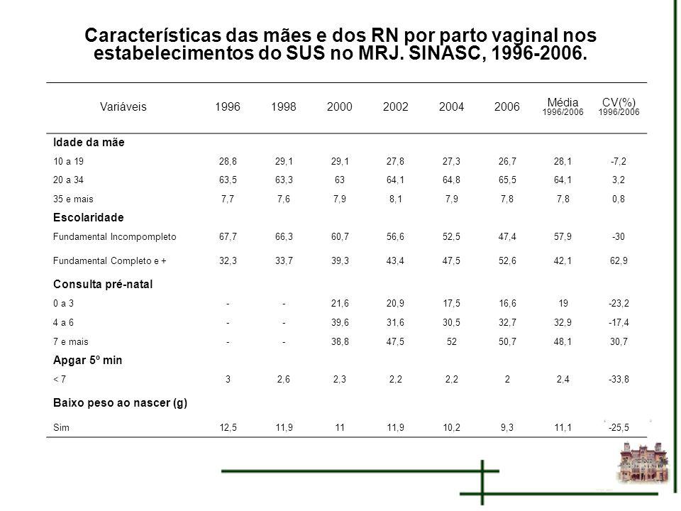 Características das mães e dos RN por parto vaginal nos estabelecimentos do SUS no MRJ. SINASC, 1996-2006.
