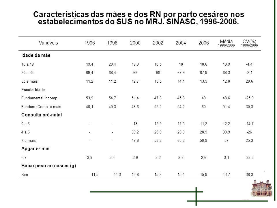 Características das mães e dos RN por parto cesáreo nos estabelecimentos do SUS no MRJ. SINASC, 1996-2006.