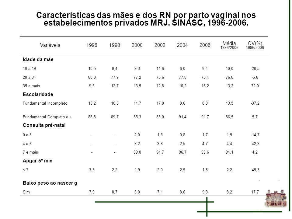 Características das mães e dos RN por parto vaginal nos estabelecimentos privados MRJ. SINASC, 1996-2006.