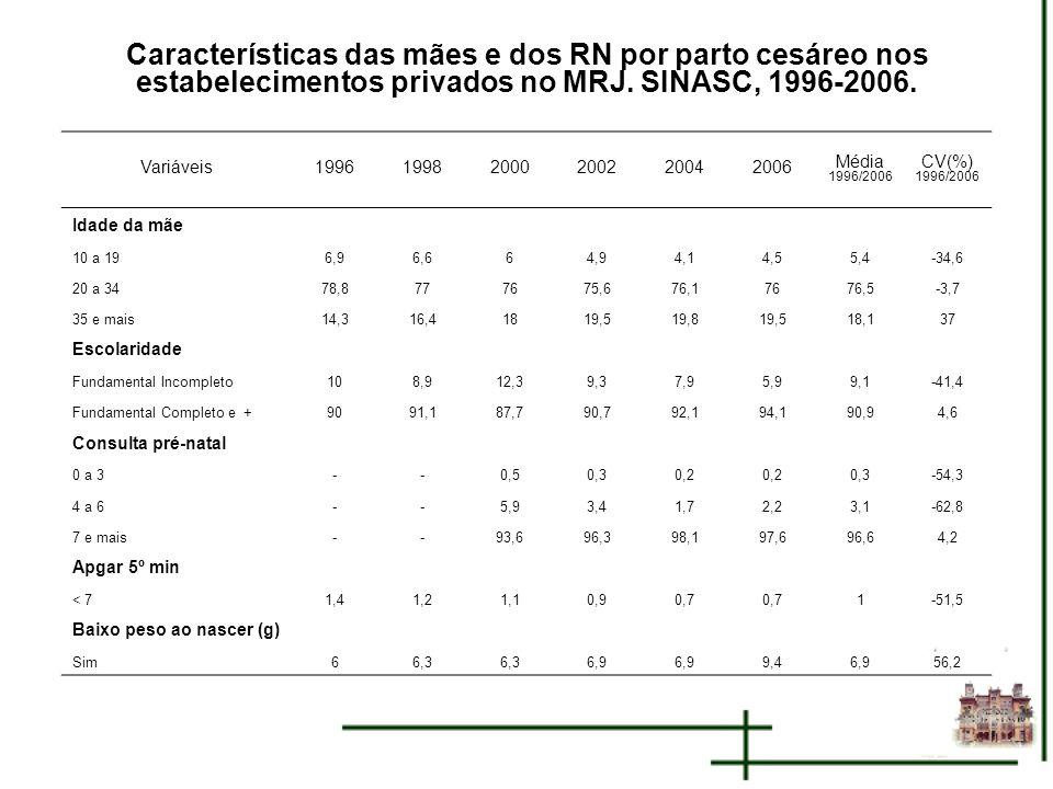 Características das mães e dos RN por parto cesáreo nos estabelecimentos privados no MRJ. SINASC, 1996-2006.