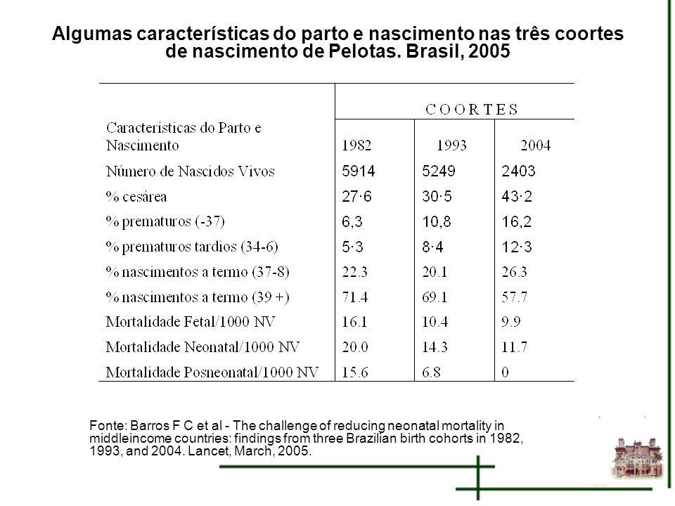 Algumas características do parto e nascimento nas três coortes de nascimento de Pelotas. Brasil, 2005
