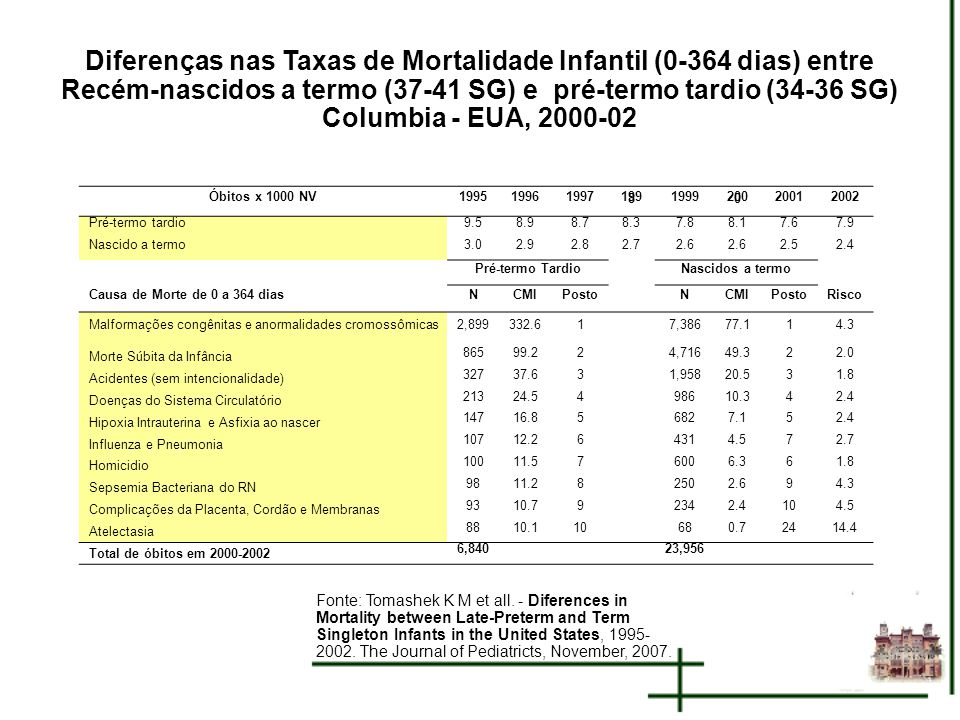 Diferenças nas Taxas de Mortalidade Infantil (0-364 dias) entre Recém-nascidos a termo (37-41 SG) e pré-termo tardio (34-36 SG) Columbia - EUA, 2000-02